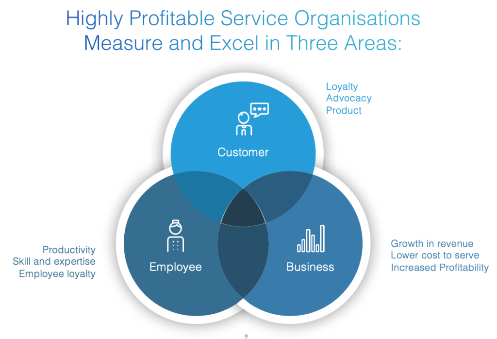 Creating Highly Profitable Service Organisations